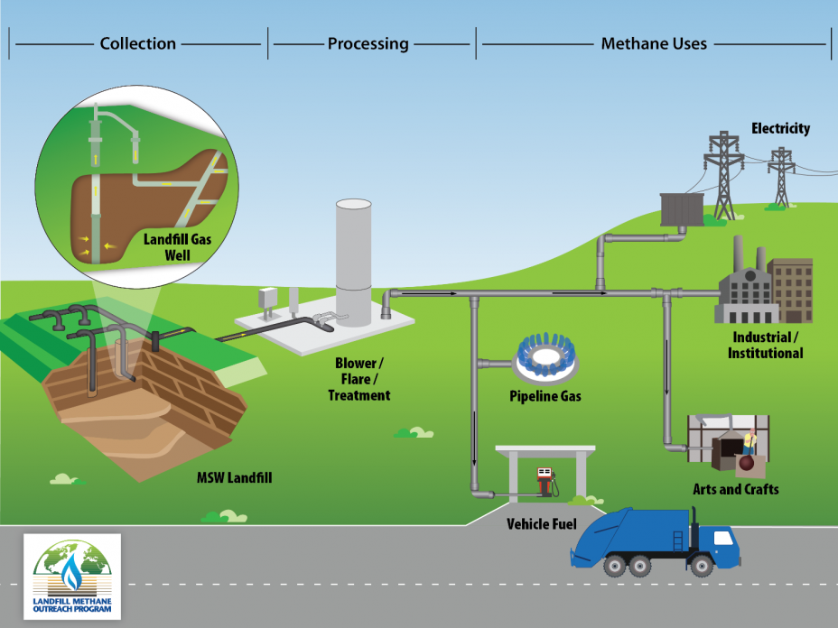 landfill gas to energy - future of waste management technology